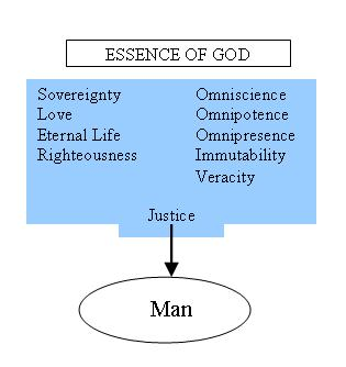 Essence of God
