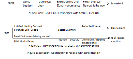Santification-Justification